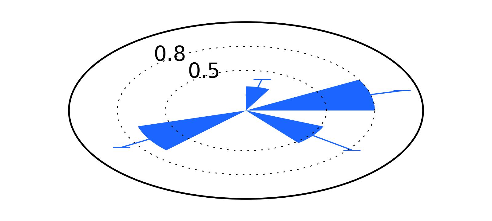 Matplotlib and error bars in polar coordinates